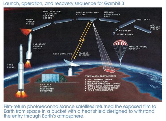 4. 回到當時,間諜衛星需要彈射出去攝影、掉回地面、然後必須在半空中由特殊的飛機拾回,以避免敵人拿到手。