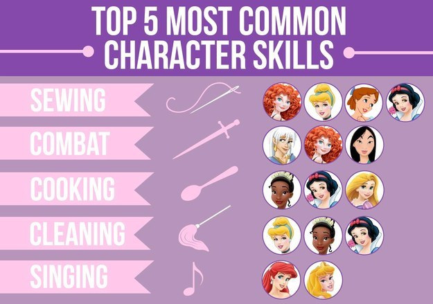 這些女主角都有一些特殊的技能,比方說縫紉、戰鬥、烹飪、清掃和唱歌。