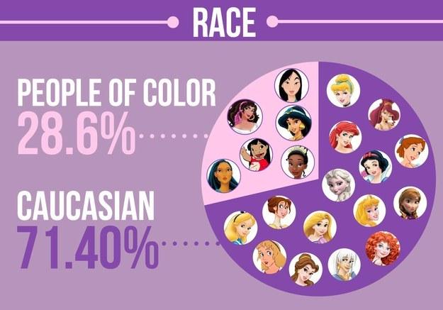 高達71.4%的女主角都是白種人。