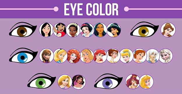 大約有47.6%的女主角是藍眼睛。