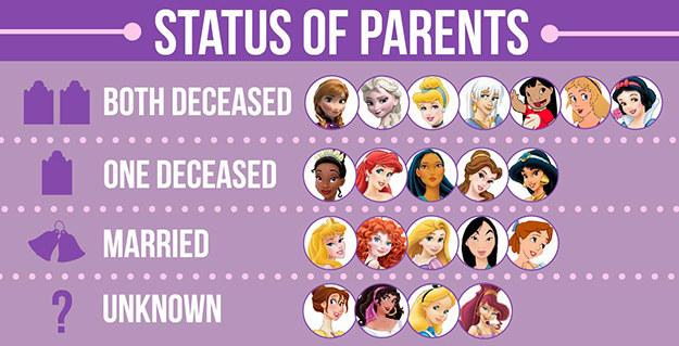 大部分迪士尼(Disney)卡通的女主角,不是父母雙亡就是父母其中一個已經離世。