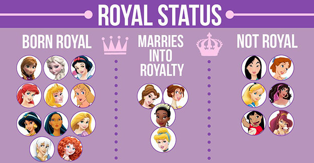 這些卡通的女主角,不管是原本就出身在皇族,或是最後嫁給皇族王子,總之在故事的結尾大約有3分之2的女主角最後有皇家貴族的身分。