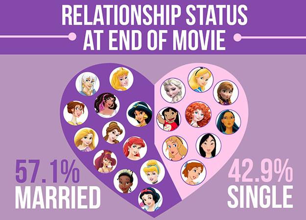 在每部卡通的最後,幾乎所有的女主角不是已經和男主角結婚,就是他們即將要舉行婚禮~