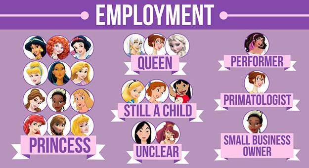 大部分的女主角都具有公主身分,只有2位是真的有統治權的皇后。
