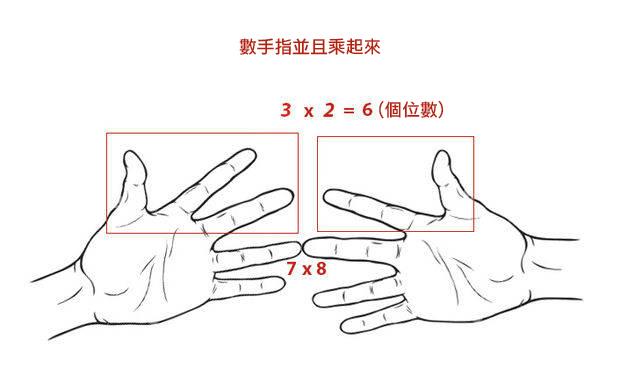 你數學不好,都是因為老師都沒教這9個簡單的運算法!