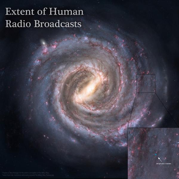 22. 而在銀河系當中,所有人類向廣播可以觸及的範圍,就只有那藍色的小點點。難怪我們一直都沒有找到高智能的生命...