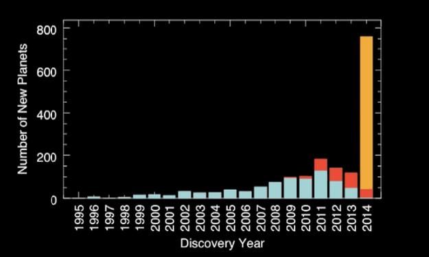 23. 而這是在銀河系當中,我們每年所發現的星球數量: