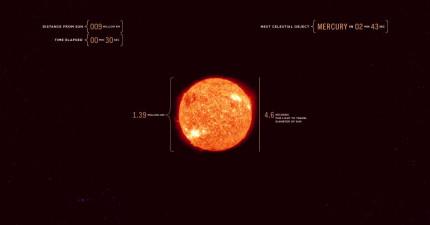 這支影片帶你用光速從太陽飛到木星,讓你終於能理解宇宙的真實大小。