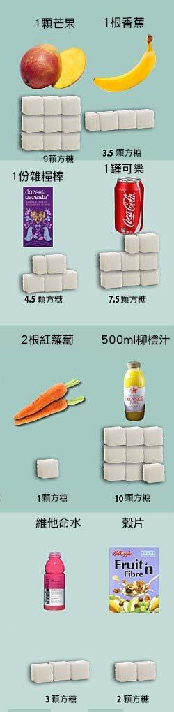 世界衛生組織建議每天只能攝取10顆方糖量,但你知道日常食物偷偷讓你吃下多少糖嗎?