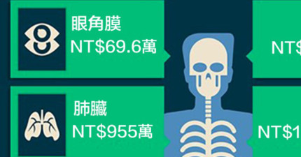 你知道自己各個身體部位在黑市裡頭值多少錢嗎?