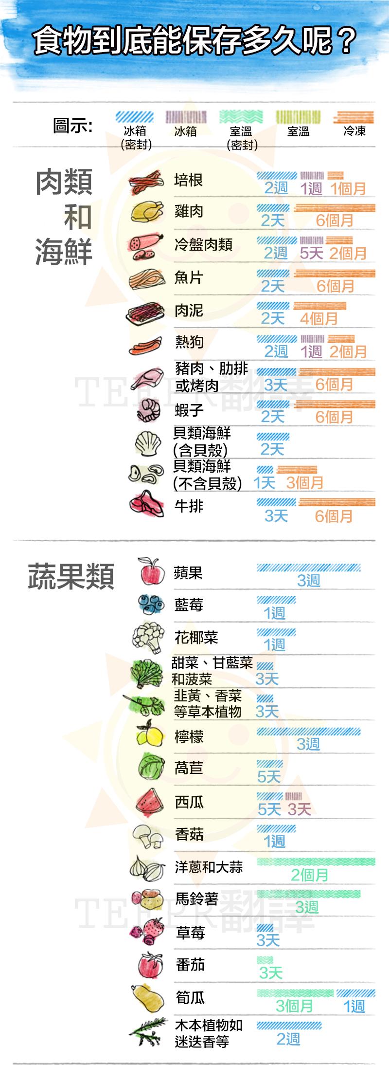 26種食物的正確保存期限和方法,看完這一張圖就能完全了解!