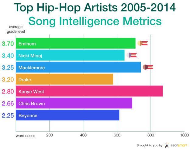 這個人拿出10年最熱門的歌曲分析裡面的歌詞,竟發現到這個讓人警惕的結論!