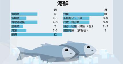 別再亂冰凍食物了,這張圖表一次告訴你每種「食物放入冷凍庫能保存多久」!