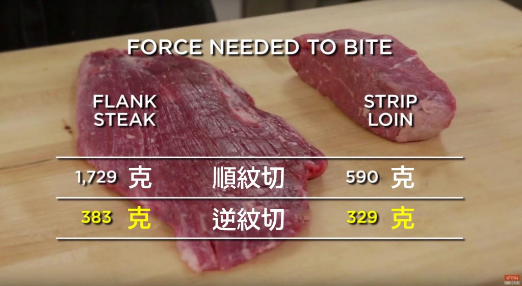 只要這樣切,你就可以讓廉價的牛排吃起來像入口即化的五星級高檔牛排!