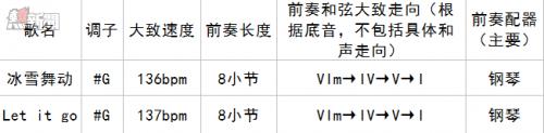 北京冬奧主題曲被嗆根本抄襲《冰雪奇緣》,前奏你幾秒內聽得出來呢?