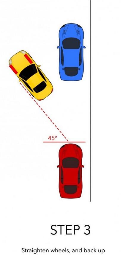 6張「路邊停車教學示意圖」讓你看完之後路邊停車都能帥氣的一次OK了!