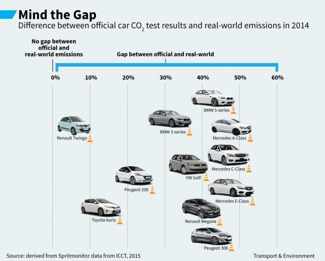 這份驚人報告說明原來賓士、BMW、福斯等車廠的幾種車款油耗量都嚴重低報,揭露了歐洲車商最腐敗的秘密。