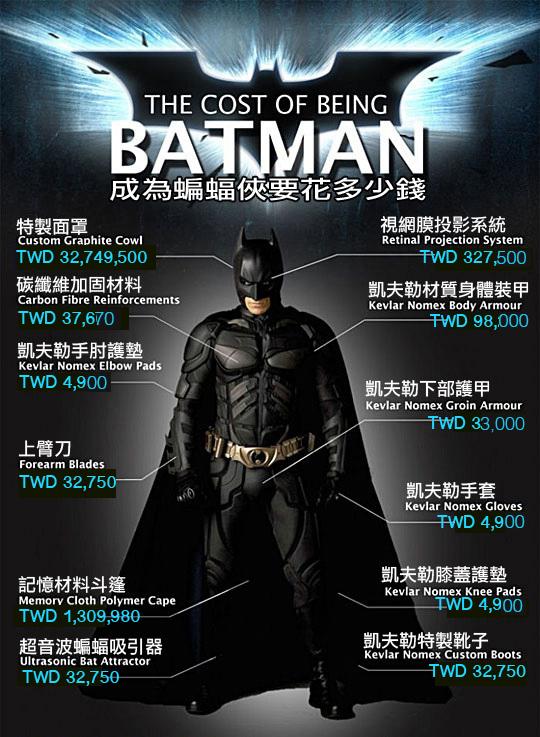 成為蝙蝠俠要花多少錢?看完各項武器開銷的總和後,我還是先去當蜘蛛人吧...