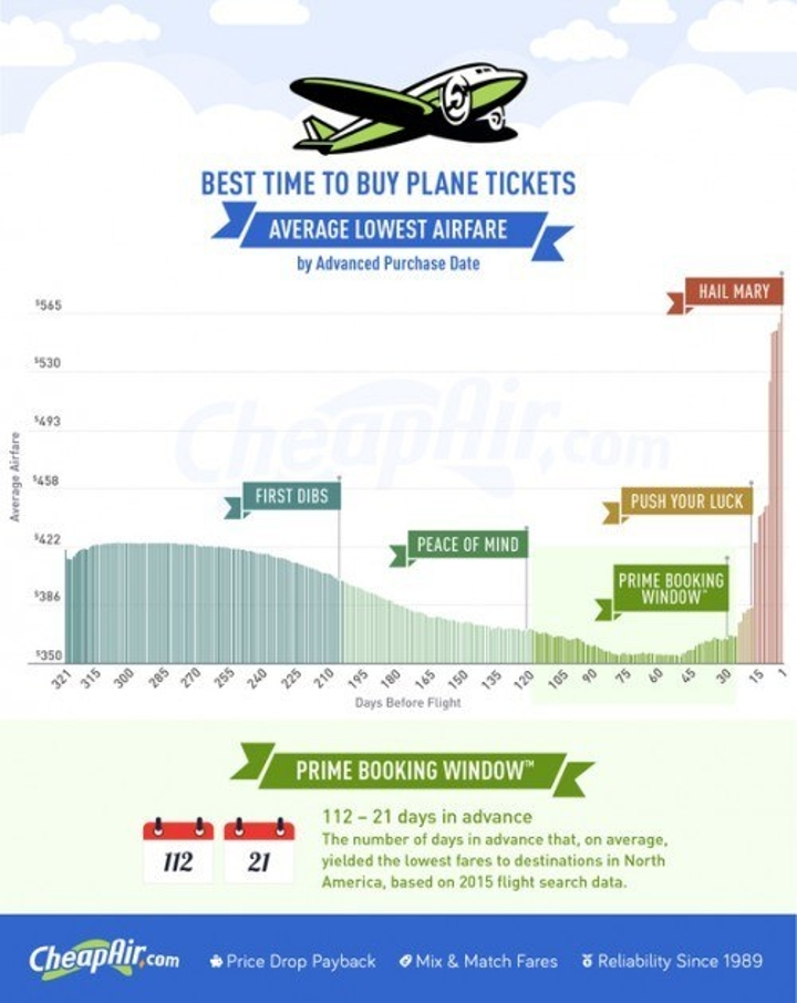 CheapAir.com-When-to-Buy-Plane-Tickets-2016-e1456272693375
