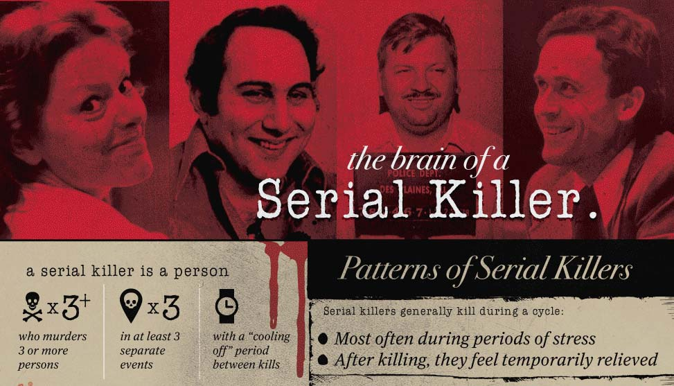 This Is What Really Motivates Serial Killers To Murder image