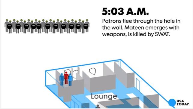這就是「奧蘭多夜店槍擊事件」當天的每段時間還原狀況。看到2:22AM才知道現場狀況有多麼恐怖...