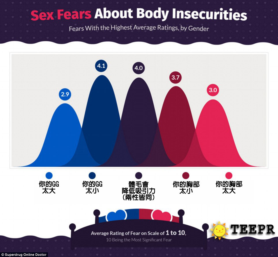 這就是男女「愛愛時前10大的恐懼」!#9所有女生都一定會哭著認同...都是男生不好!