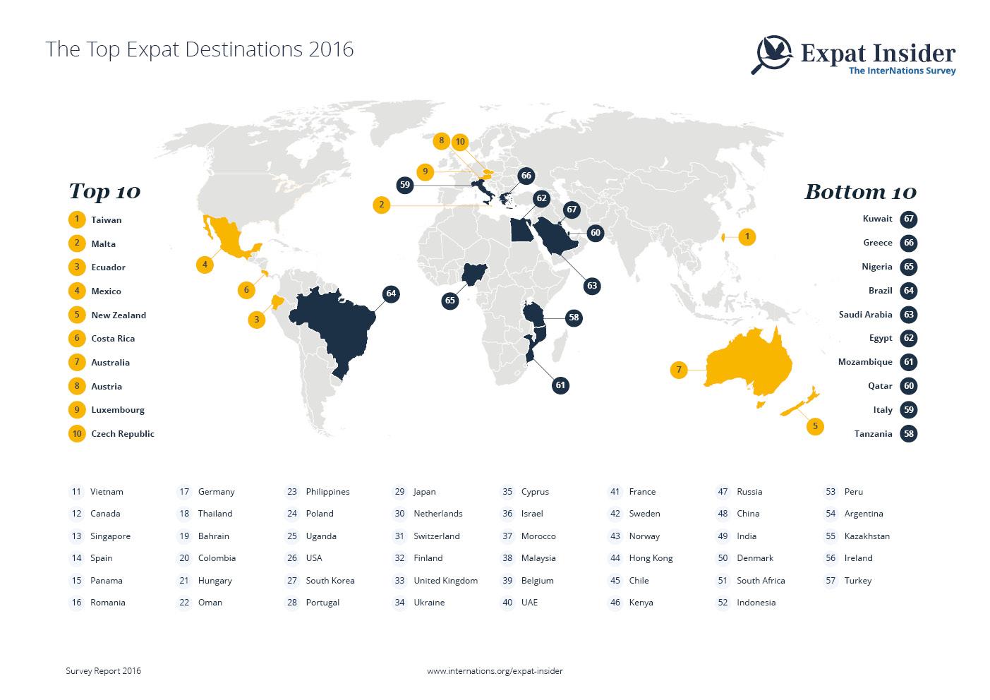top_expat_destinations-1