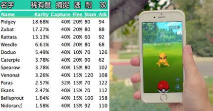 網友精心製作的Pokemon Go「最難抓怪獸表格」讓你看到哪些最愛逃跑!裡面居然有99%必逃的怪獸?!