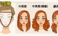 6種不同臉型「可以讓你變更漂亮」的最適合髮型。連方型臉可以拯救喔!