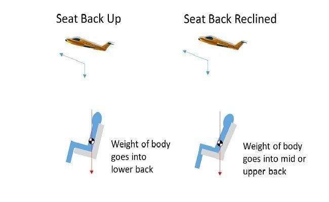 14個理由說明為何飛機起飛和降落時「會要求你一定要豎直椅背」。#3逃離變態不是唯一原因!