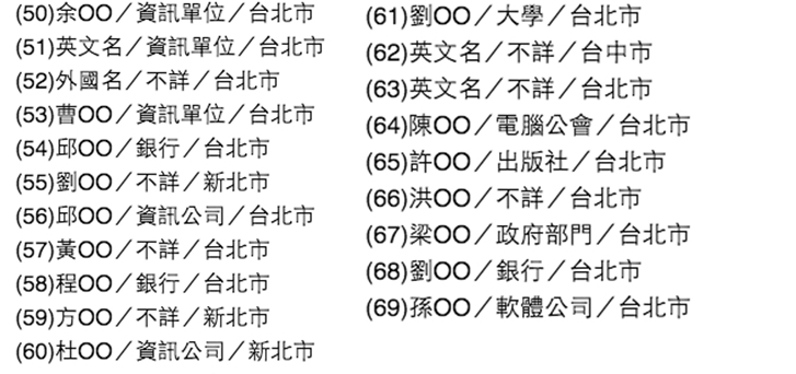 IS獵殺名單中竟出現69名台灣人「還有詳細名字和產業名單」(文內有名單),台北市就有49個!