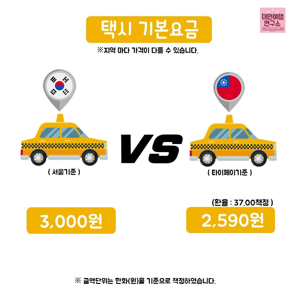 13張證明住在台灣真幸福的「台韓物價對照圖」,南韓只有贏一個而已...