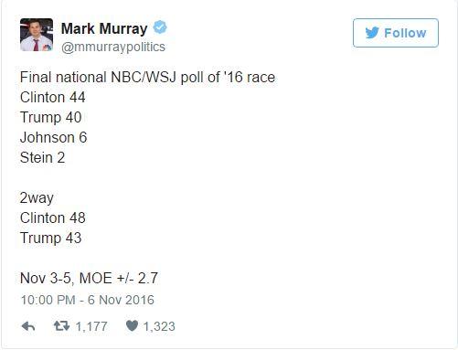 美國總統大選終於來到選前最後一天,「投票前夕最後一波民調」結果很明顯!
