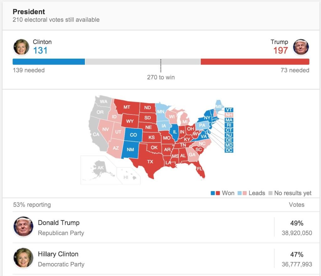 LIVE 11:57AM更新:美國總統大選競爭激烈,川普以197選舉人票領先希拉蕊,要結束了嗎?