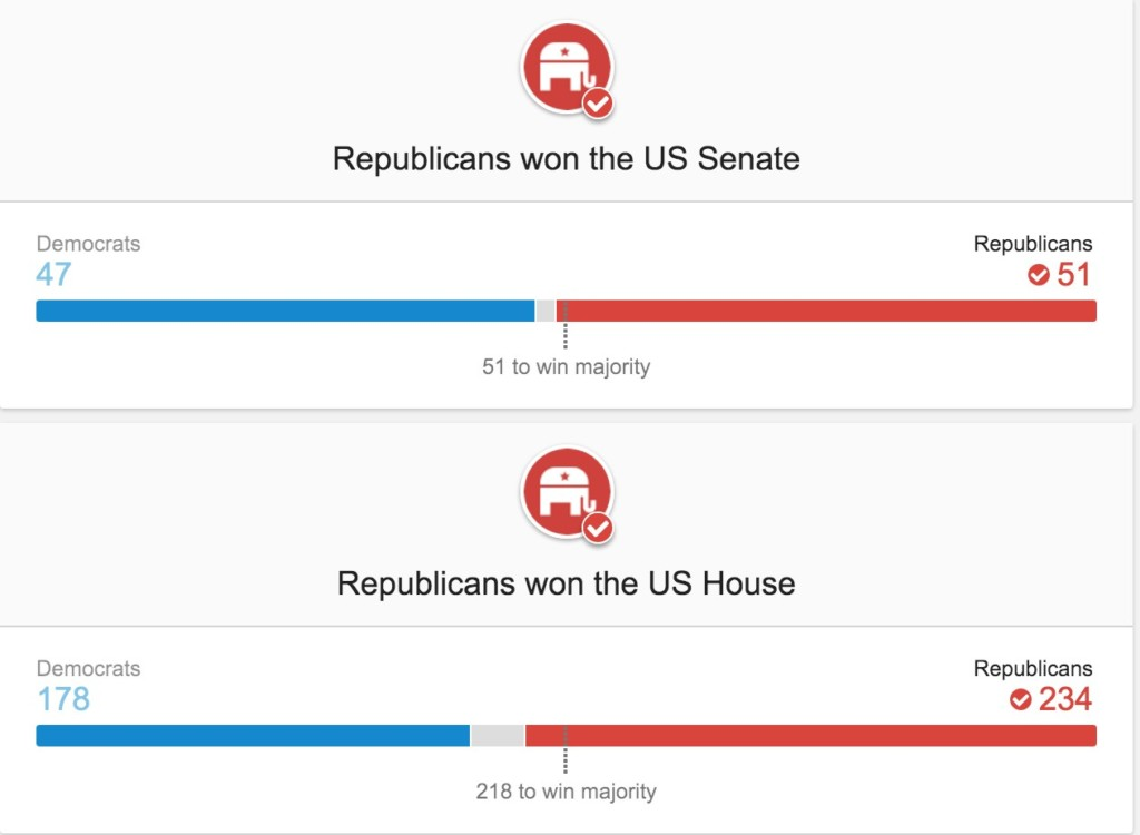 LIVE 3:40PM更新:川普「高票當選」完勝希拉蕊成為新一任美國總統!