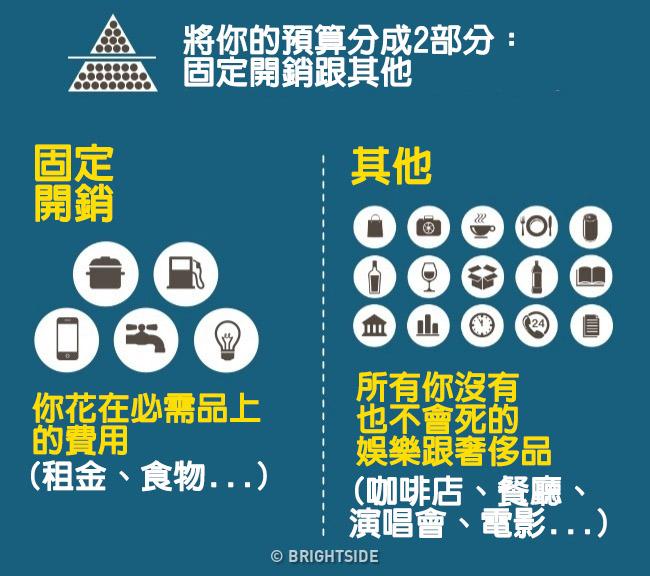 4招能讓你終於能買下房子的「爆簡單理財」圖表。第四招月光族必看!