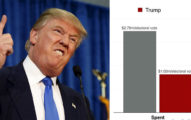 希拉蕊競選費用比川普高63%還慘輸,網友:「可以看出大家多討厭她」。