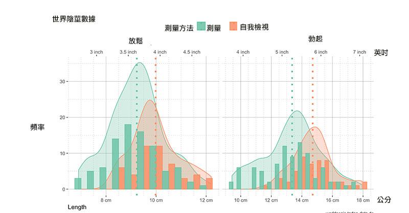 30公分鄉民QQ了!研究顯示:男生被騙慘「真正GG長度」比你自己量還要短X公分!