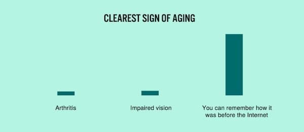 20張「荒謬到你無法否認」的爆笑圖表 「網路」也是老化最明顯的徵兆!