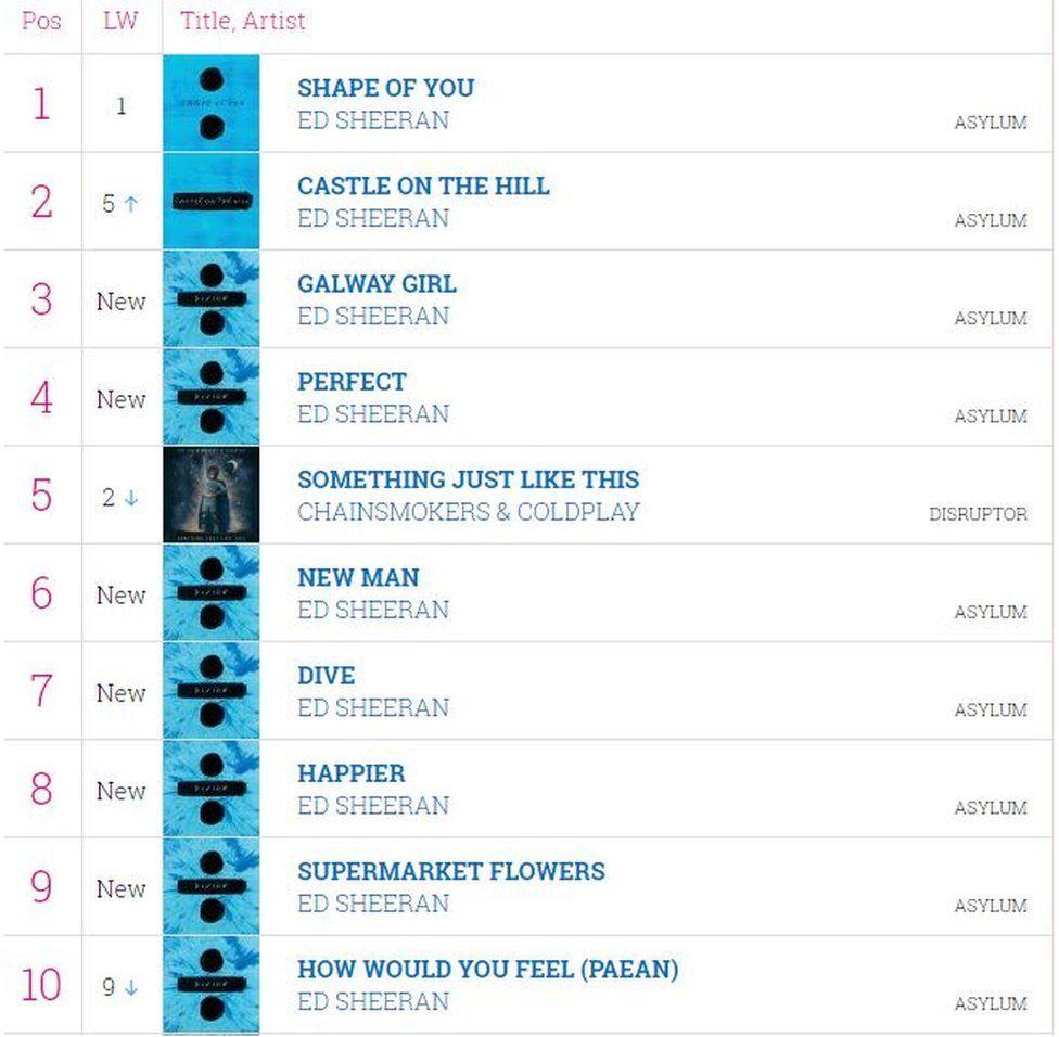 紅髮艾德獨佔「前10排行榜中9首」前20名成績更強,他回:「一定出錯了」!