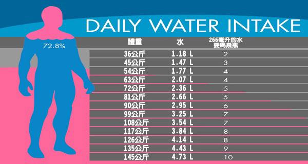 我們每天攝取的水量都嚴重不足!看這表格「根據你的體重」你該喝多少水維持健康好身材!