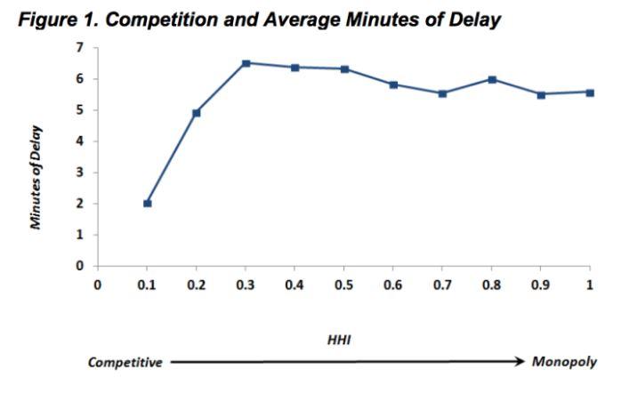 這張圖讓你看到為何航空公司「服務品質越來越爛」惹民怨,交通部透露:誤點越嚴重「錢賺越多」!