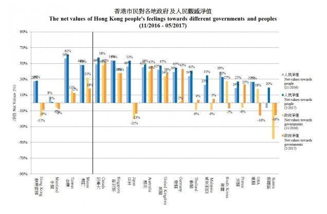 港大民調出爐!香港人全世界「最喜歡台灣人」,最討厭的「好感度1%」不意外!