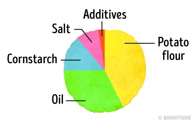 8種常見食品中「你一定不會相信有的額外添加物」。蟹肉棒裡面根本沒蟹肉!
