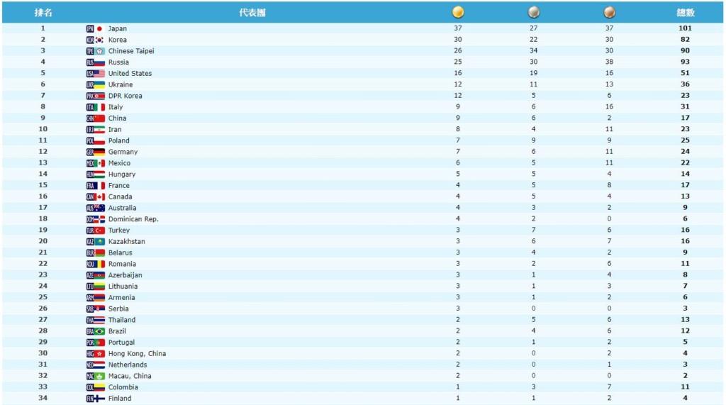 【完整得獎名單總結】破紀錄!世大運台灣狂掃26金「90面獎牌」,比賽前預估「多2倍」只輸給「他們」!