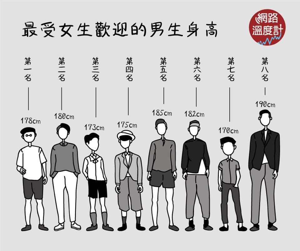 最受異性歡迎「身高大排名」,男生190公分墊底,「理想女友」不是158嬌小女!