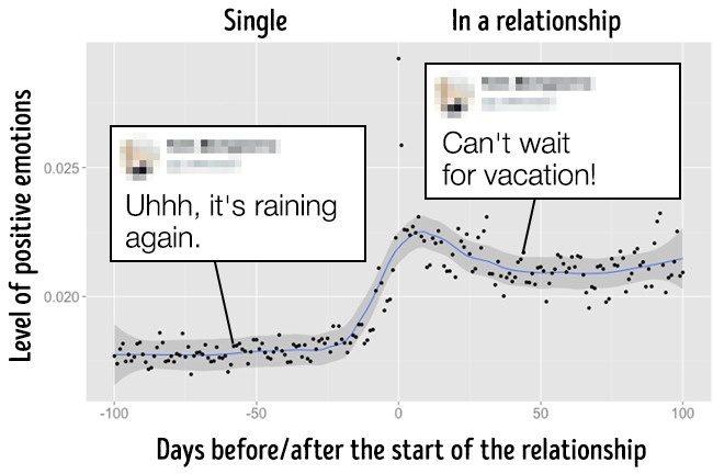 8個證據「臉書知道你幾時會遇到真愛」大數據還能看出幾時分手