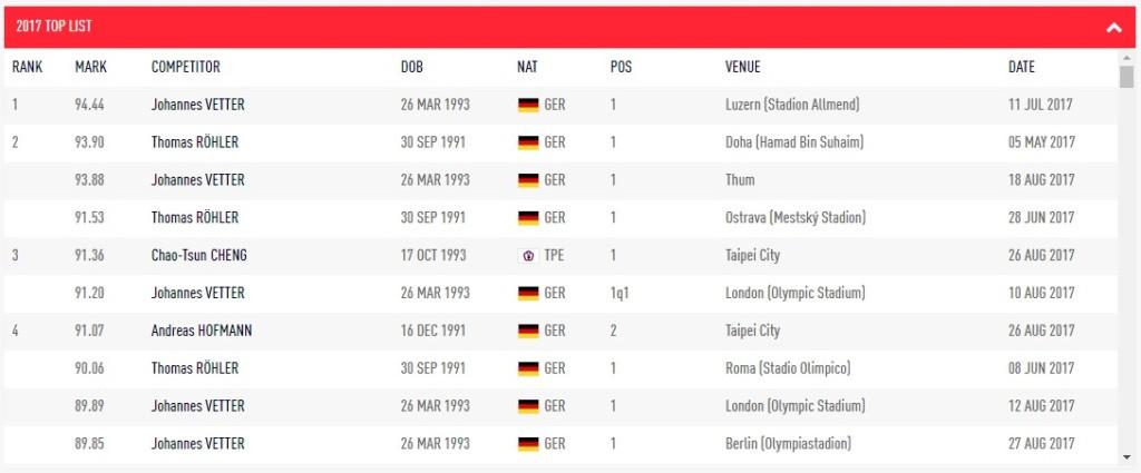 鄭兆村世大運有多猛?2017標槍成績「全球前10名」,只有他不是來自德國!
