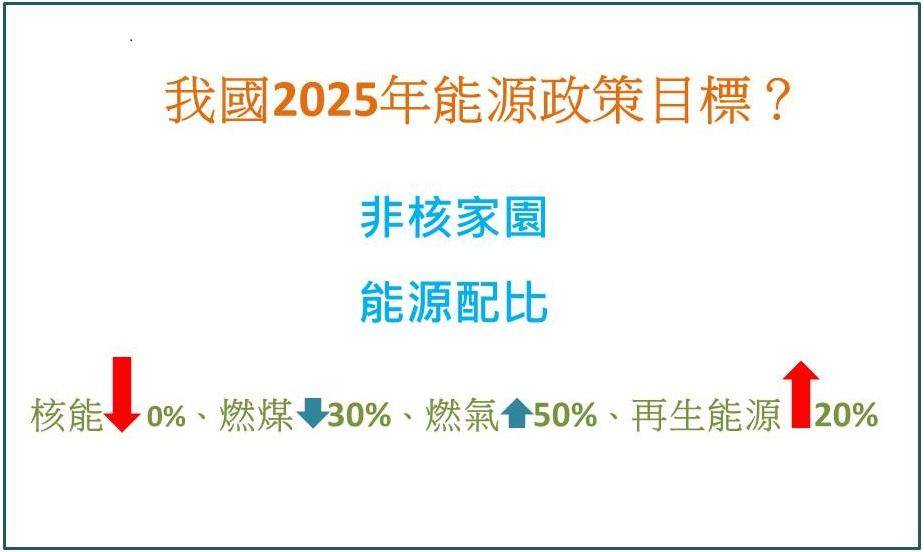 台灣經濟不好、能源不足,侯友宜:因為忙著拚政治!