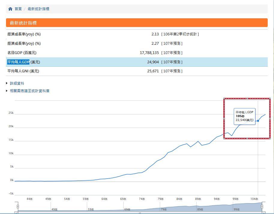 面膜老闆提案基本工資「調漲至30K」遭不看好,他嗆:以後勞工就別酸漲太少!